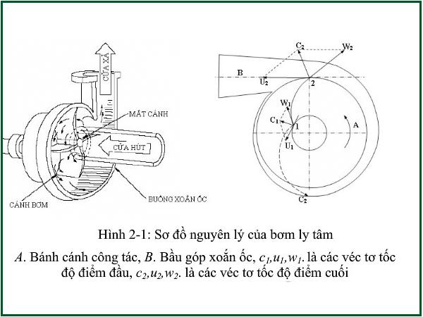 Quạt ly tâm gián tiếp phần motor và dây curoa đều đặt phía ngoài
