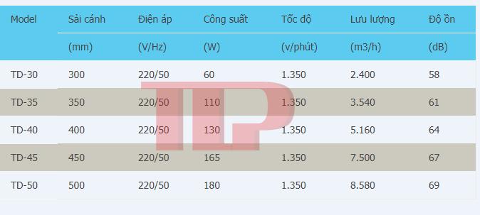 Thông số kỹ thuật quạt sàn công nghiệp